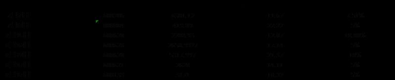 """自7月初以来,上市公司密集被 """"举牌"""",中科汇通与刘益谦这两股资本力量最为凶猛。后者更因""""名人效应""""而备受瞩目。 8月21日,刘益谦旗下国华人寿再度增持上海本地百货股新世界2659万股,增持均价21.37元/股,增持后,国华人寿持有新世界10%股份。 事实上,刘益谦旗下的国华人寿近来在A股市场上动作不断,频频举牌上市公司。目前已举牌华鑫股份、新世界、天宸股份三家上海本地股;有研新材、东湖高新、国农科技等多家外地上市公司,有意思的是,这些上市公司都有着类似的&"""