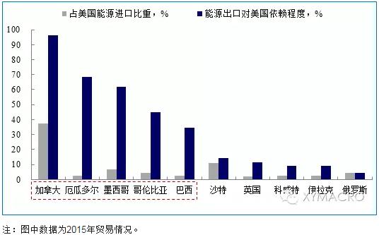 但从出口相似度的角度出发,美国贸易的主要竞争对手仍是日本和德国。我们对美国主要贸易伙伴的出口产品结构与美国出口结构进行了对比,发现在分类较粗的HS 2位编码产品分类下,美国的出口结构与日、德、中、加、墨相似程度均很高;但细分到HS 6位码的产品小类时,美国的出口结构与中、加、墨的相关系数降至0.