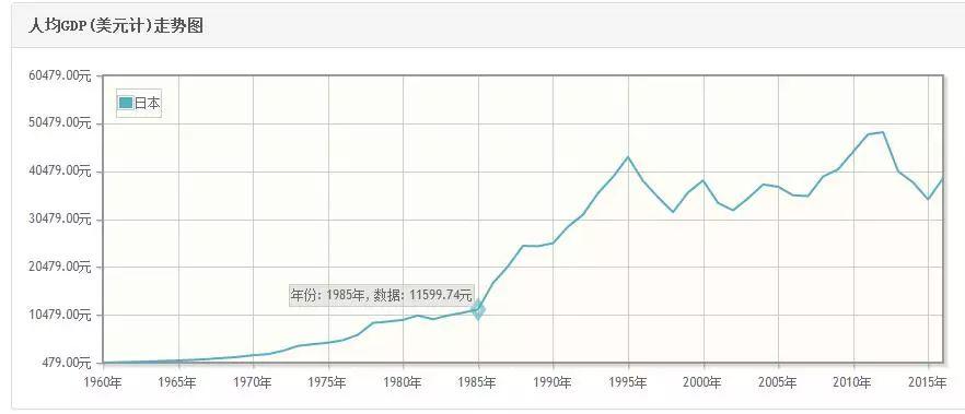 20年增加人口_淮安20年人口图