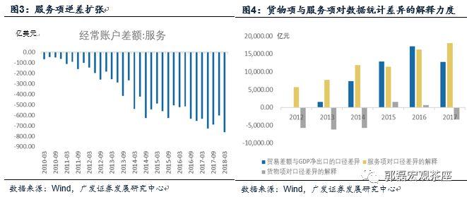gdp口径_光大证券 省级GDP暗藏玄机 环保督察负面影响在缩小