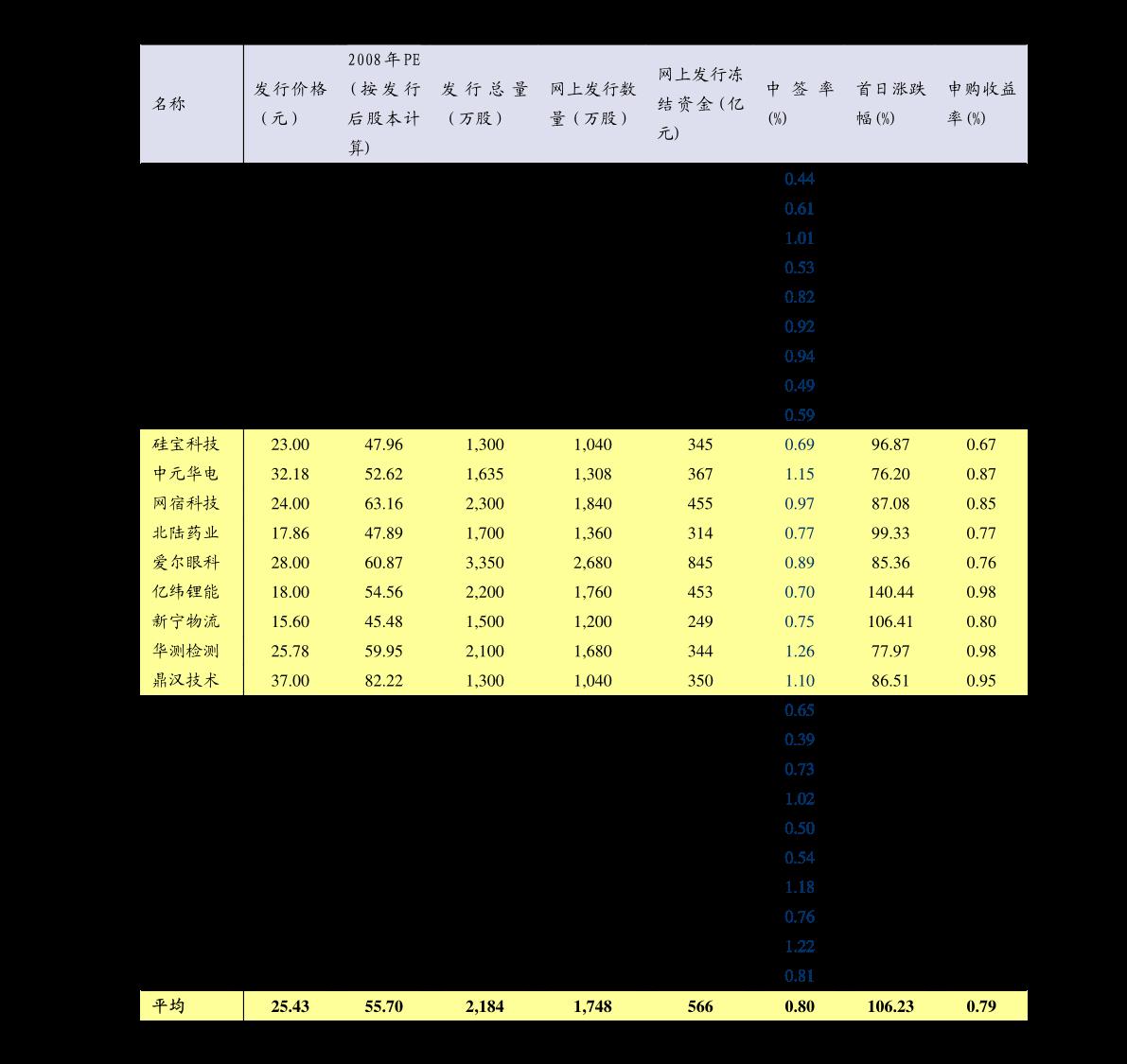奈何看股票图(股票均线何如看图解)