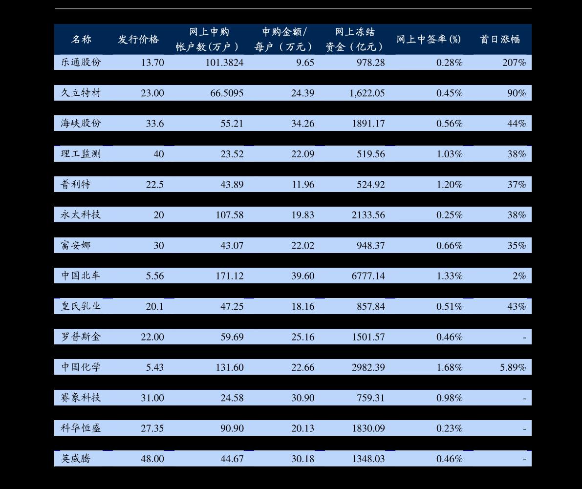 创业板股票大全创业板股票代码大全(创业板股票价格一览表)