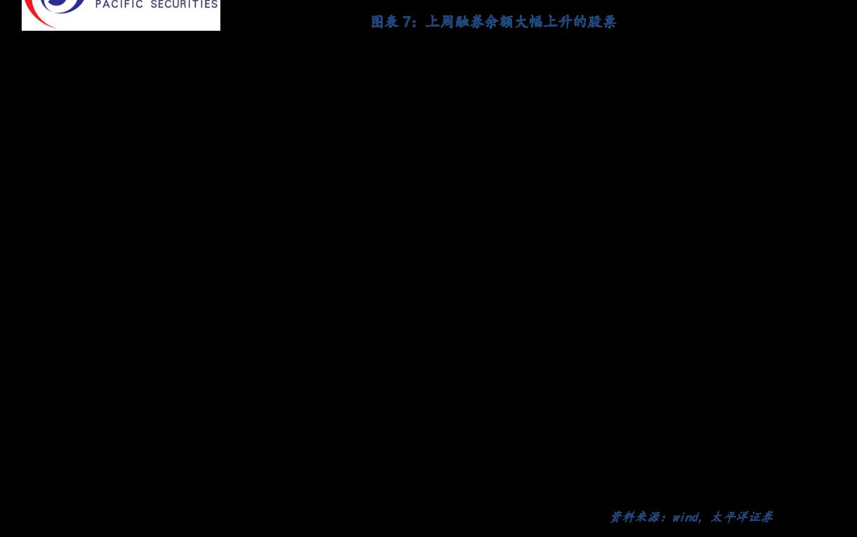 财信雷火电竞平台-融资融券周报第272期:两融余额环比下降,融资买入额净流出-201012