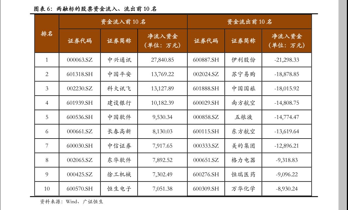 方正雷火电竞平台-融资 融券研究日报内参-201013