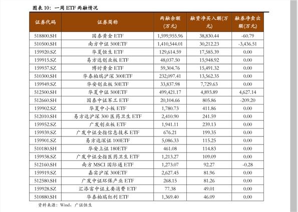 方正雷火电竞平台-融资融券研究日报内参-201015