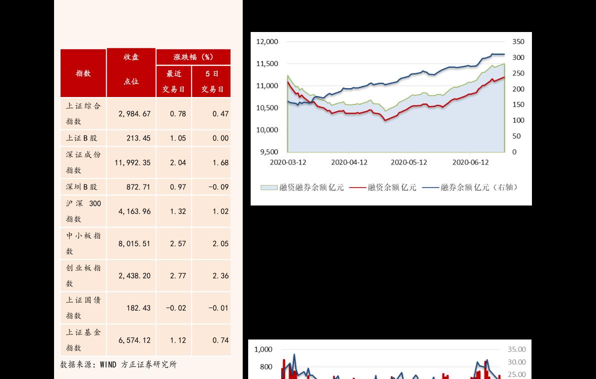 华鑫千赢国际app下载-两融策略日报:A股还有下行空间-201016