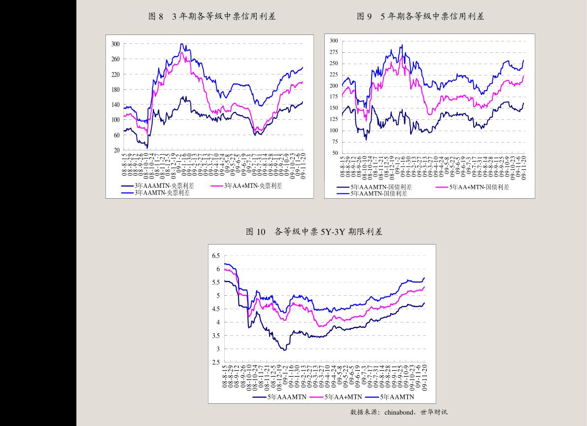 中央结算公司-中债收益率曲线和指数日评-201016