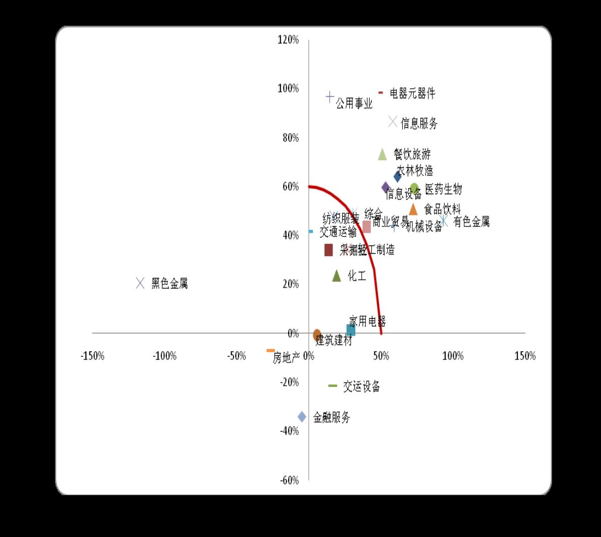 安信千赢国际app下载-透视三季报预告:景气指引、增长驱动与进一步修复-201016
