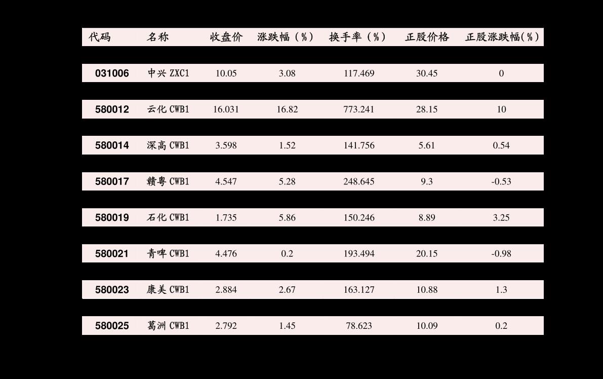华安千赢国际娱乐首页-饲料养殖周报:新昨上市进度偏缓,玉米偏多参与-201016