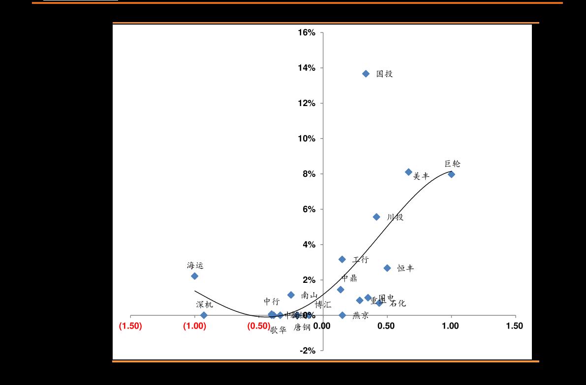 中金公司-2020年9月中债登、上清所债券托管数据点评:银与非银配债分化,外资需求仍强-201017