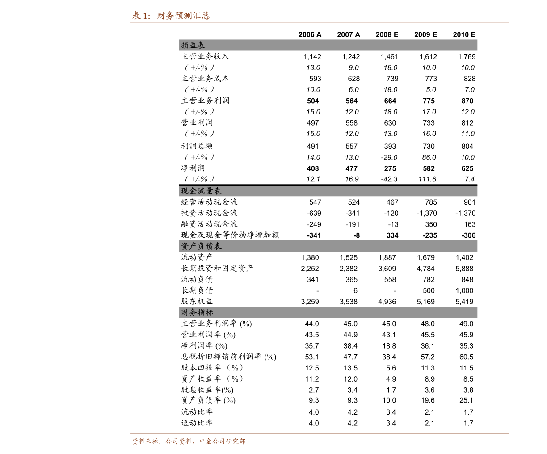 招商雷火电竞平台-餐饮雷火网址深度报告:大浪淘沙沉者为金,龙头竞速千帆竞发-201016