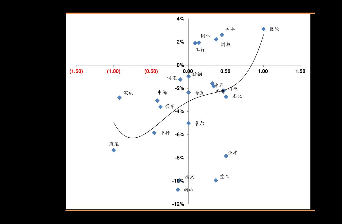 东吴千赢国际app下载-信用债周报:信用债收益率整体下行,信用利差收窄-201017