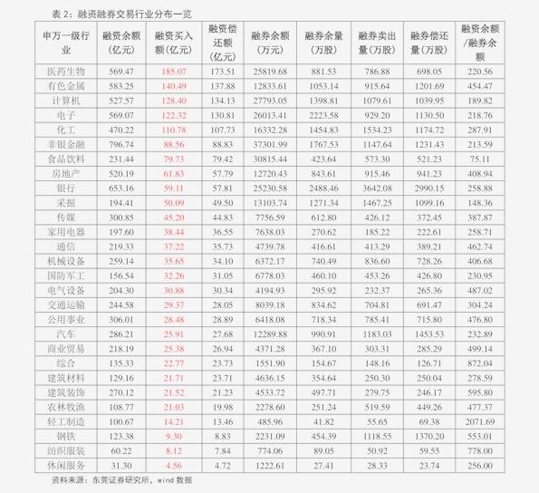 方正千赢国际app下载-融资融券研究周报:节后市场融资买入额大幅增长-201017