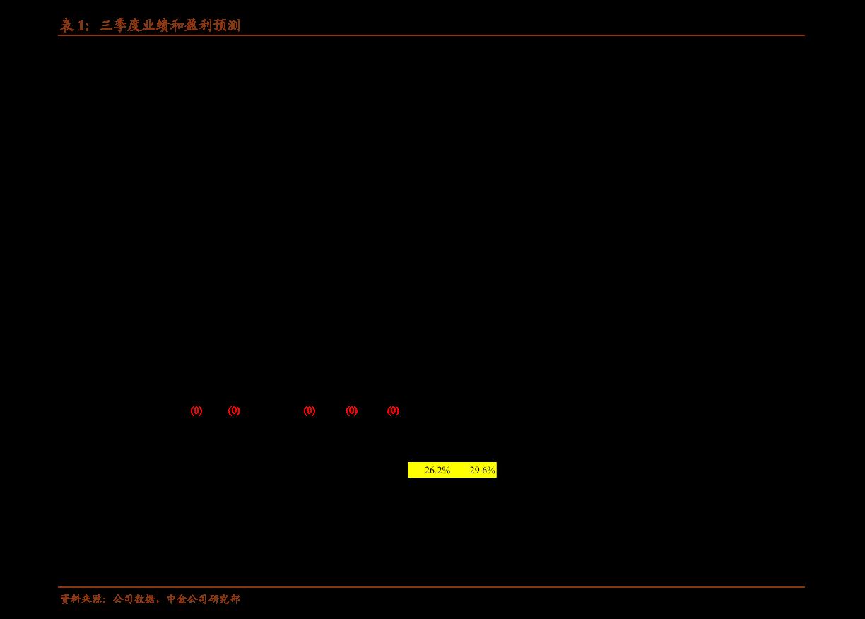 华泰雷火电竞平台-我爱我家-000560-业绩持续修复,数字爱家成效显著-201027