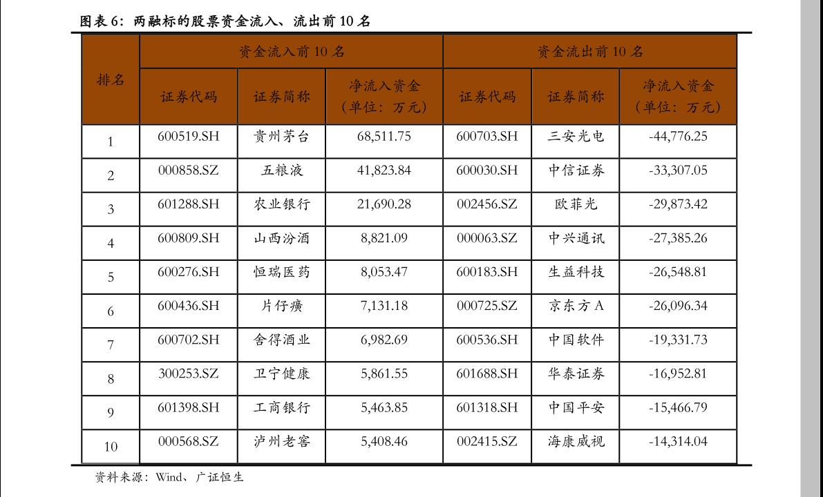 方正雷火电竞平台-融资融券研究日报内0参-201117