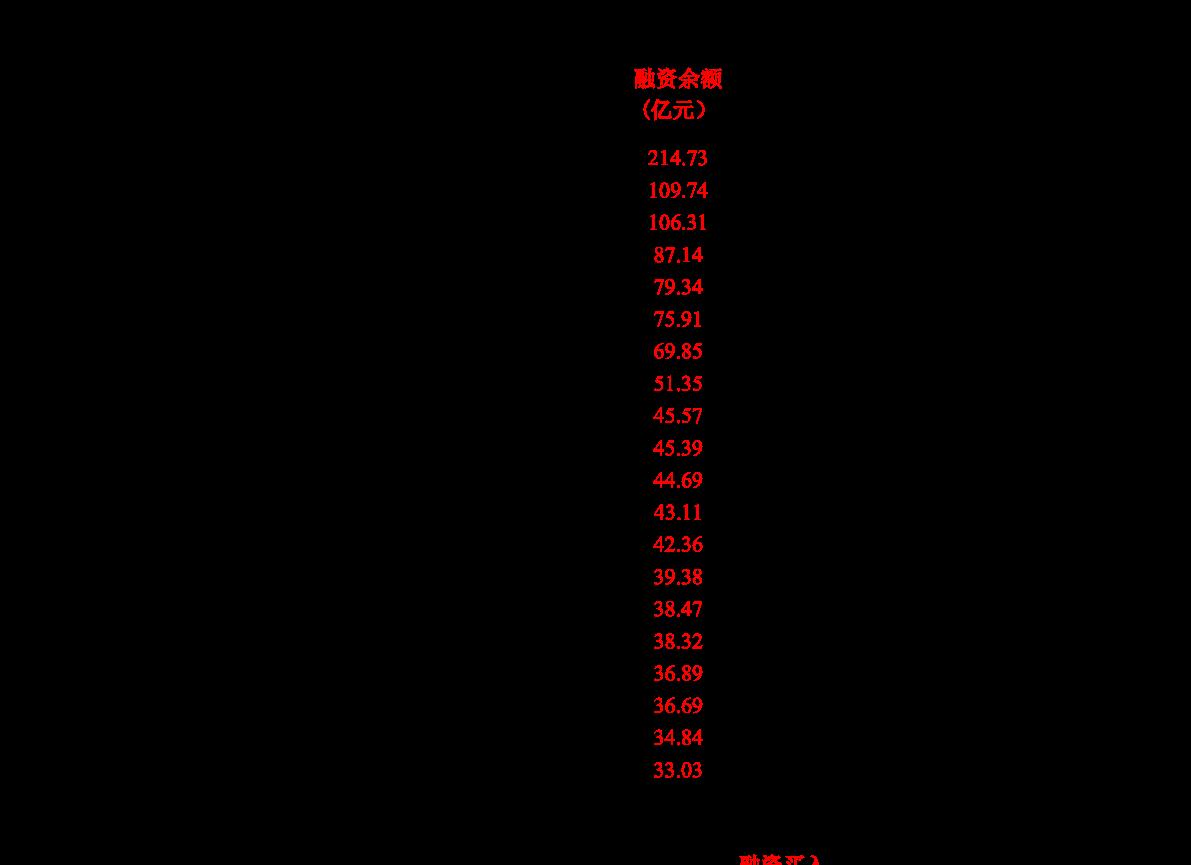 华鑫雷火电竞平台-两融策略日报:短期连续调整概率小-201118