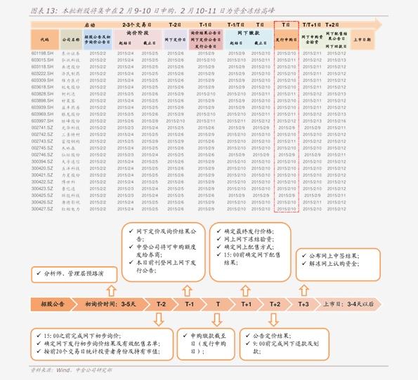申万宏源-核准制新股申购策略报告:本轮建议持续关注博迁新材-201118