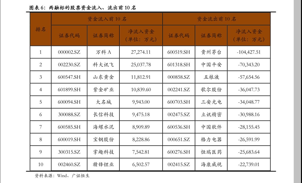 华鑫雷火电竞平台-两融策略日报:两市回暖并不稳妥-201120