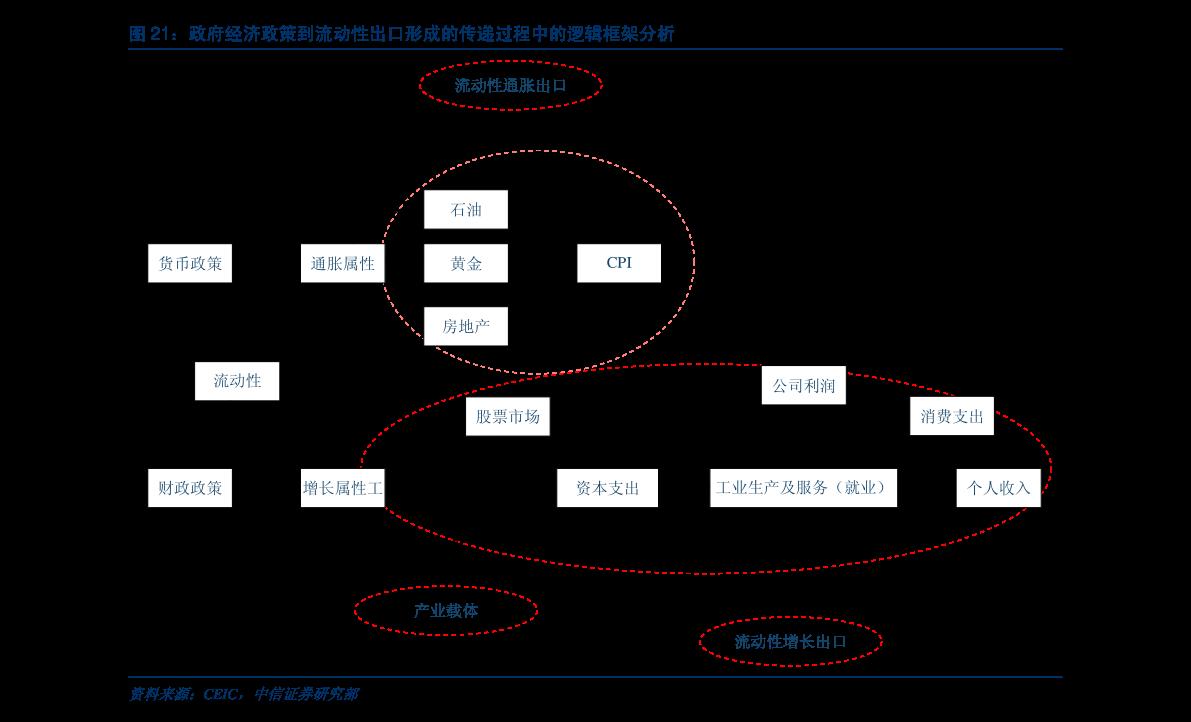 """华泰雷火电竞平台-2021年A股年度策略展望:牛背上交易""""再通胀""""和""""新制造""""-201120"""