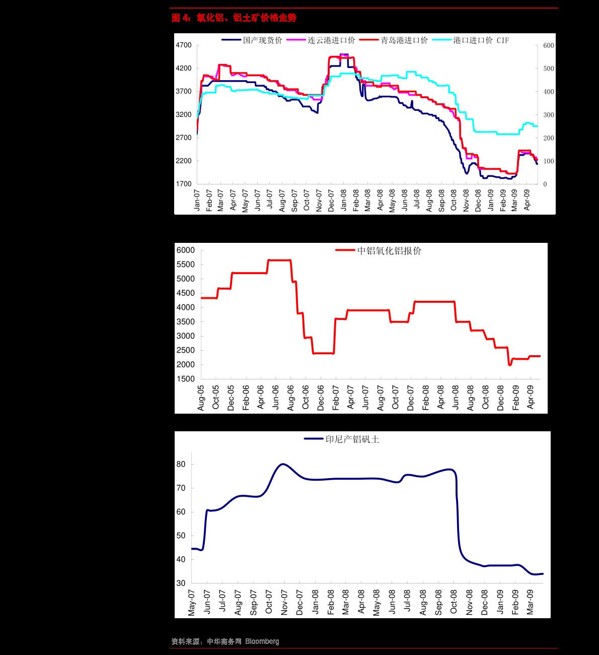 油气石化分析报告