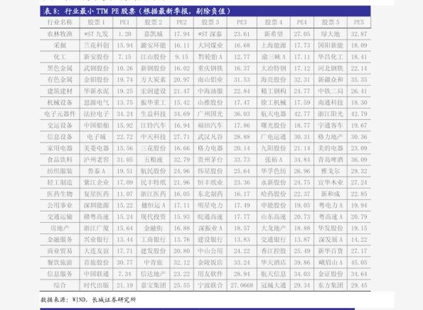 广发雷火电竞平台-广发TTM估值比较周报(11月第3期):一张图看懂本周A股估值变化-201120