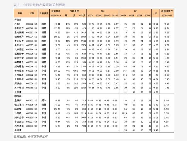 华西雷火电竞平台-房地产雷火网址周报:哈尔滨出台鼓励措施,销售数据稳中向好-201121