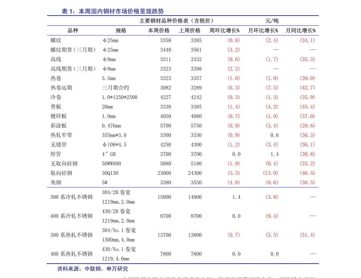 东方雷火电竞平台-汽车与零部件雷火网址华为VS车企电动车系列报告之一:华为赋能,自主车企电动车品牌存在向上突破可能-201124