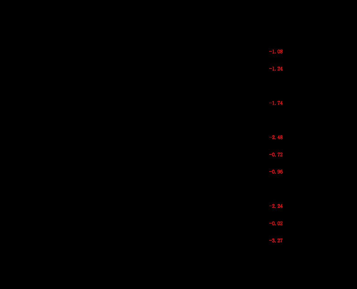 华鑫雷火电竞平台-两融策略日报:A股调整如期而来,关注强逻辑板块机会-210111