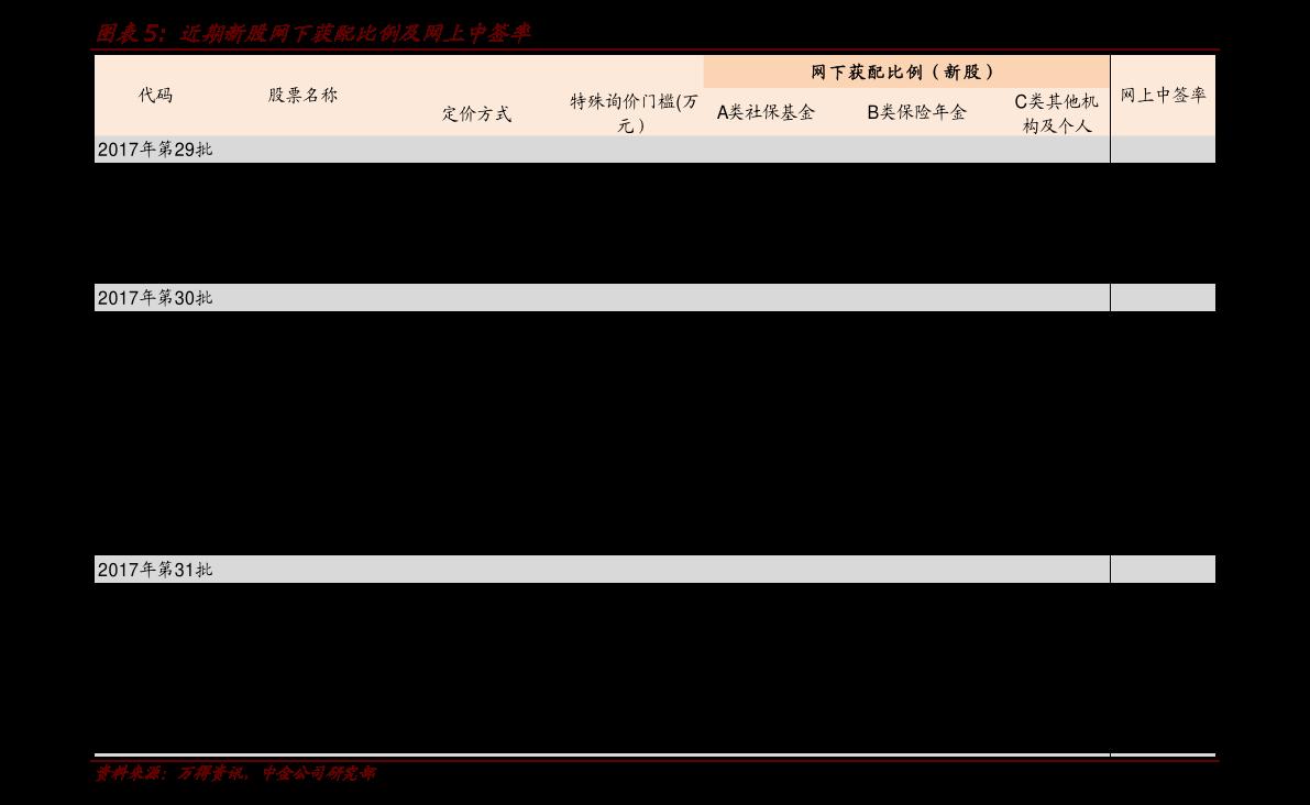 国泰君安-IPO周报:次新宝典,本批屹通新材值得跟踪(2021年1月第1周)-210111