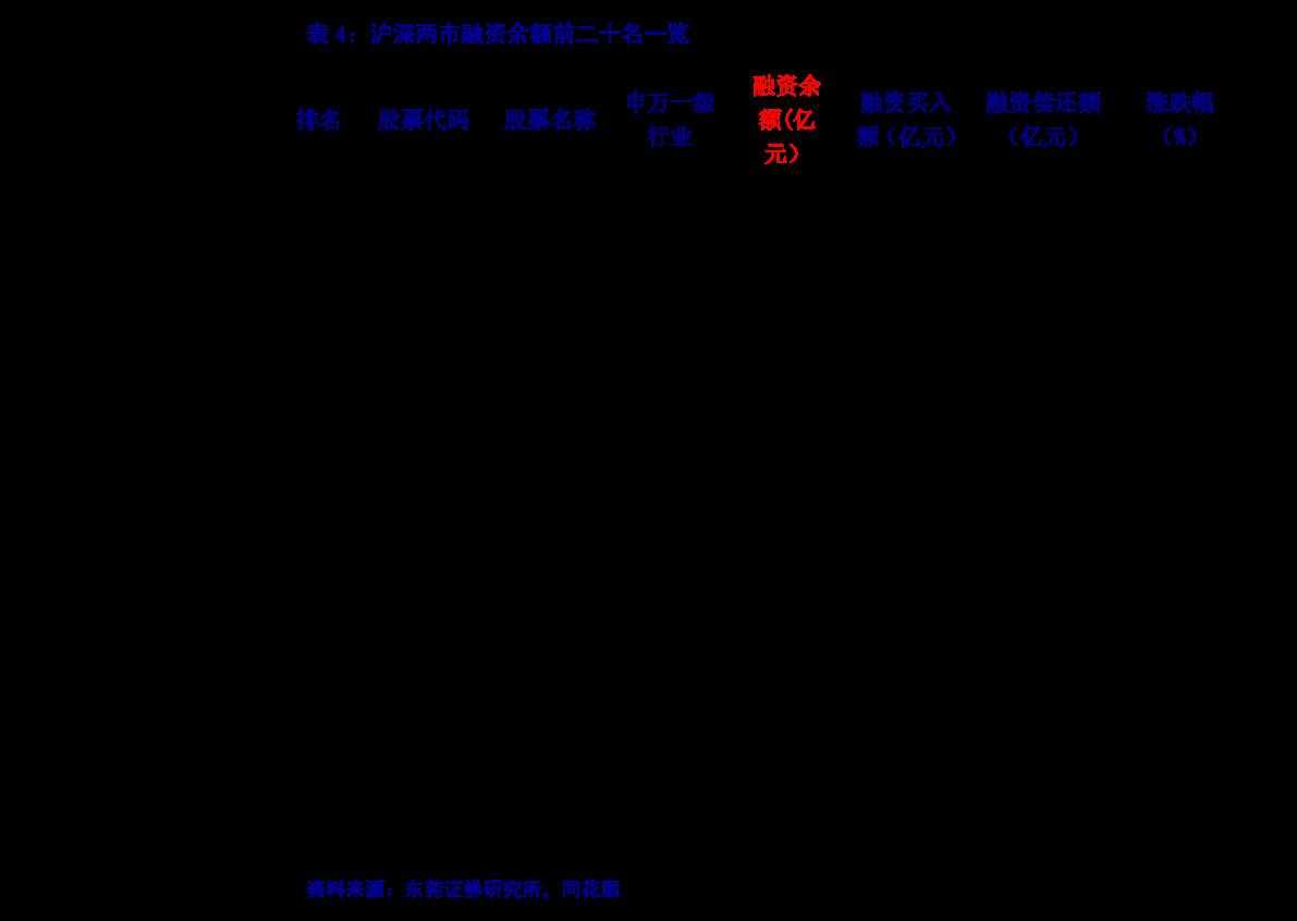 华鑫雷火电竞平台-两融策略:A股宽幅震荡,但趋势未结束-210112