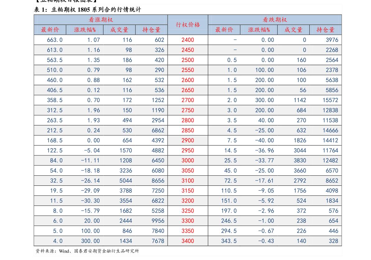 美尔雅雷火竞猜app-股指期权周报:基金限购减缓市场节奏,波动率有望回落-210111