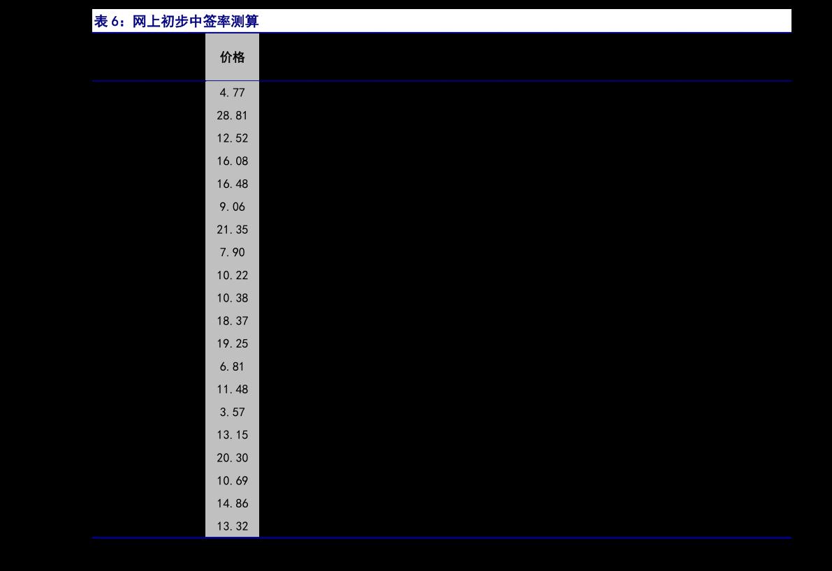 申万宏源-核准制新股申购策略报告:泰坦股份,国内纺织机械制造业主要企业之一-210112