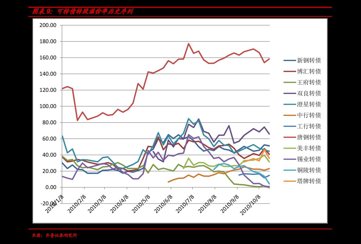 中金公司-美诺华转债投资价值分析-210113