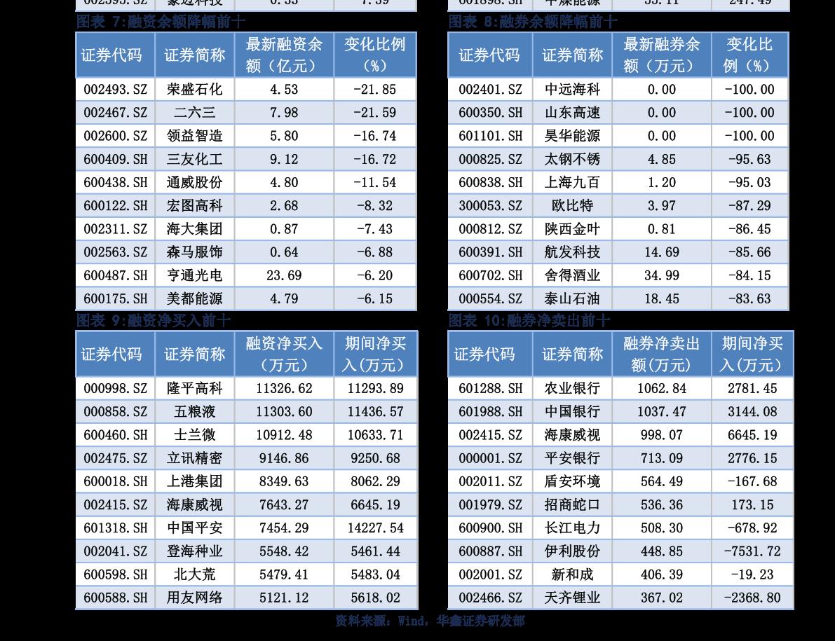 方正雷火电竞平台-融资融券研究日报内参 -210113