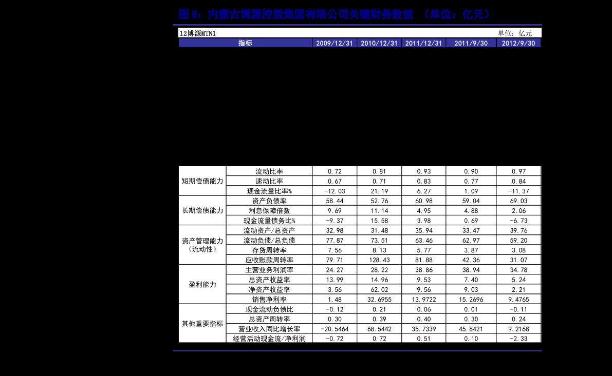 华泰雷火电竞平台-2020年12月信用月报:历史调整中哪类城投更抗跌-210113