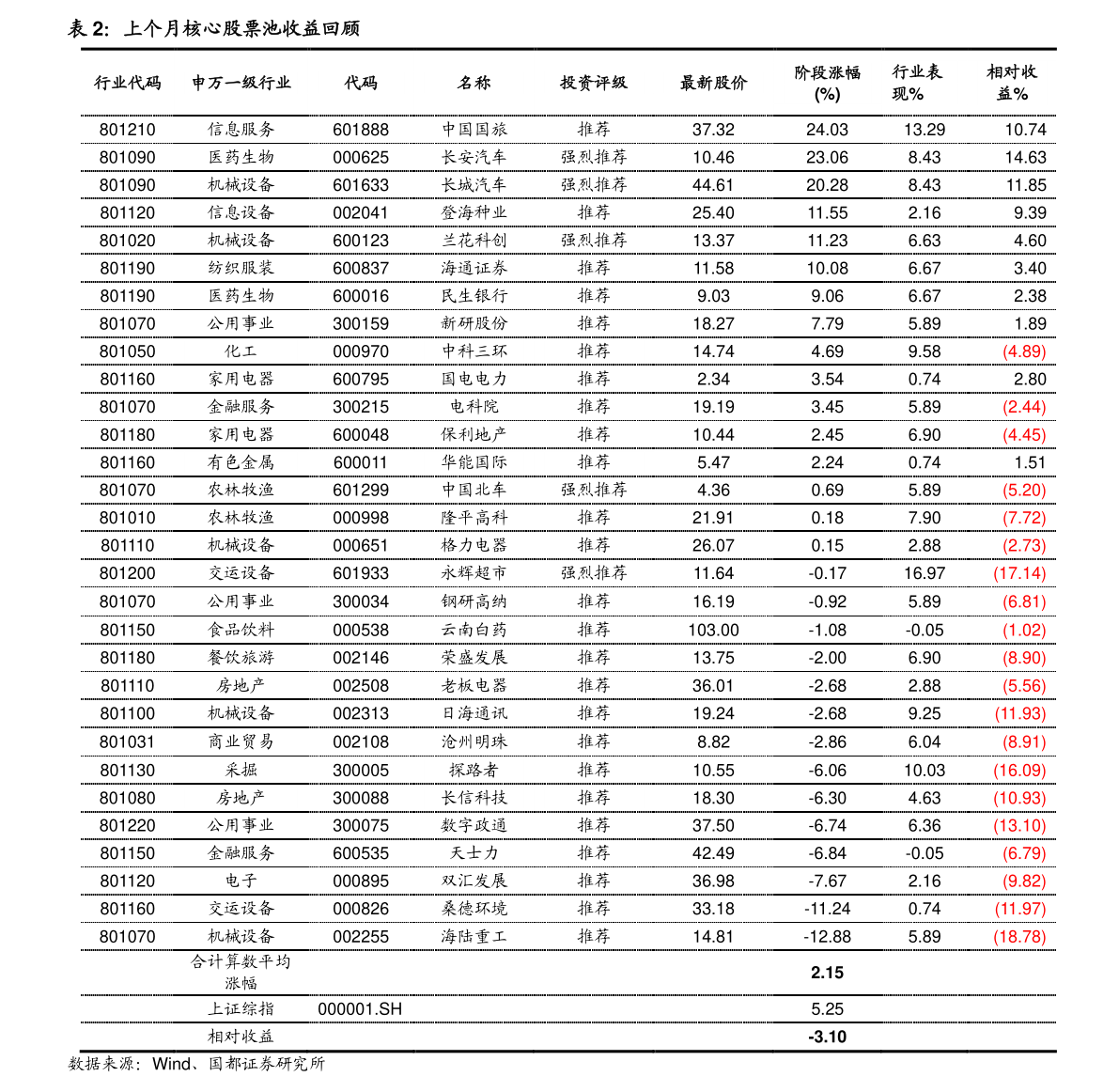 中国中铁涨十倍(中国中铁股票行情)